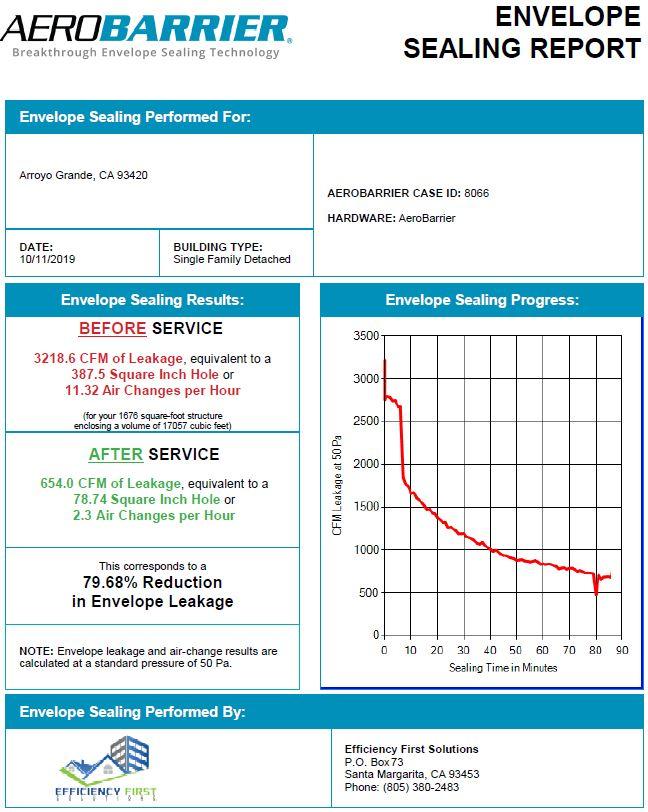 Aerobarrier Air Sealing Certificate